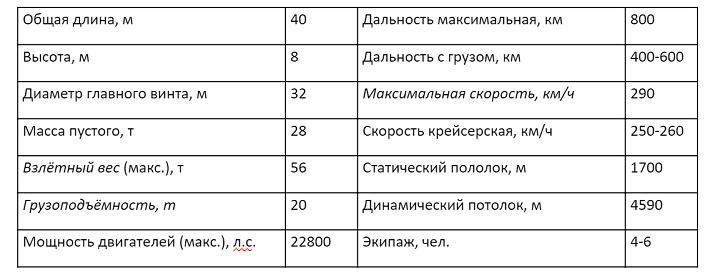 Ми-26 – военный вертолёт, которому нет равных