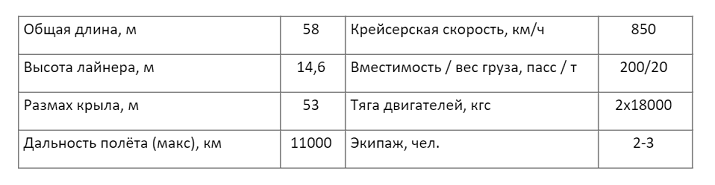 Ил-90 – самолёт, который никогда не летал